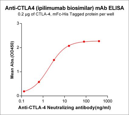 Anti-CTLA4 Antibody (ipilimumab biosimilar) (MDX-CTLA-4)