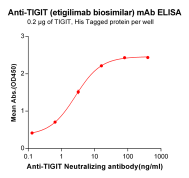 Anti-TIGIT Antibody (etigilimab biosimilar) (OMP-313M32)