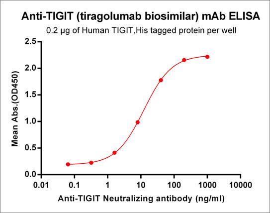 Anti-TIGIT Antibody (tiragolumab biosimilar) (MTIG-7192-A)