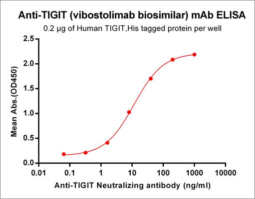 Anti-TIGIT Antibody ((vibostolimab biosimilar) (MK-7684)