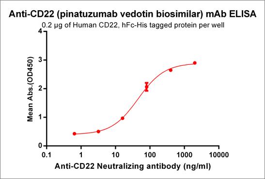 Anti-CD22 Antibody (pinatuzumab biosimilar) (FCU2803)