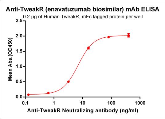 Anti-TweakR Antibody (enavatuzumab biosimilar) (PDL 192)