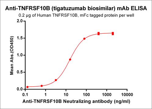 Anti-TNFRSF10B Antibody (tigatuzumab biosimilar) (GEN-1029)