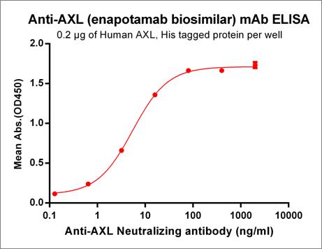 Anti-AXL Antibody (enapotamab biosimilar) (HuMax-AXL-ADC)