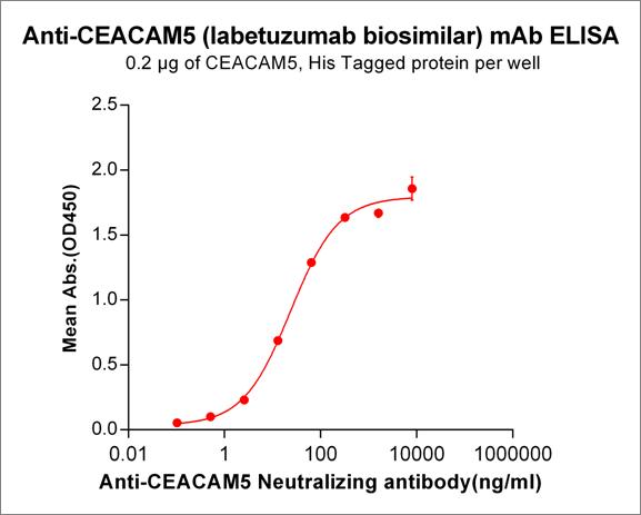 Anti-CEACAM5 Antibody (labetuzumab biosimilar) (IMMU-130)