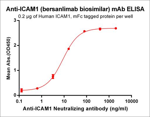 Anti-ICAM1 Antibody (bersanlimab biosimilar) (BI-505)