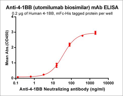 Anti-4-1BB Antibody (utomilumab biosimilar) (PF-2566)