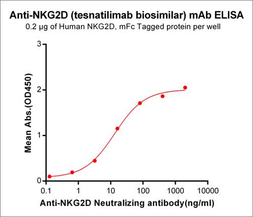 Anti-NKG2D Antibody (tesnatilimab biosimilar) (JNJ-64304500)