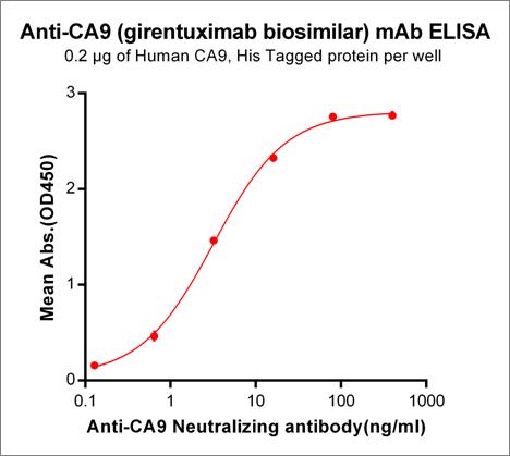Anti-CA9 Antibody (girentuximab biosimilar) (WX-G250)