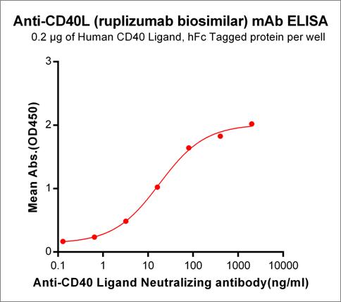 Anti-CD40L Antibody (ruplizumab biosimilar) (hu5c8)
