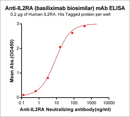 Anti-IL2RA Antibody (basiliximab biosimilar) (CHI621)