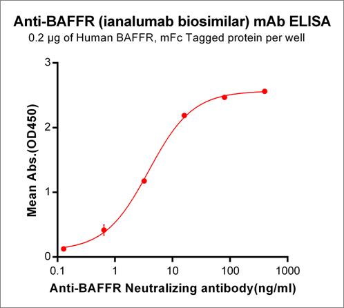 Anti-BAFFR Antibody (ianalumab biosimilar) (VAY-736)