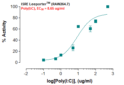 ISRE Leeporter™ Luciferase Reporter-RAW264.7 Cell Line