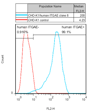 ITGAE Stable Cell Line-CHO-K1-Human(Currently Unavailable)