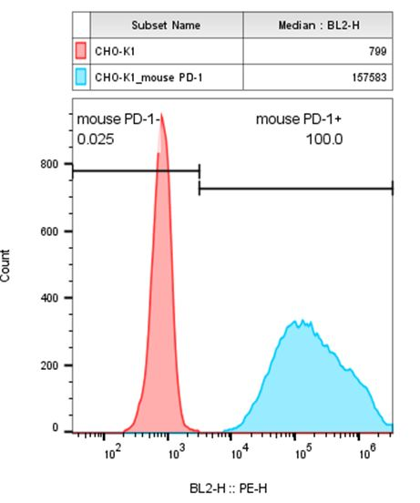 PD-1 Stable Cell Line-CHO-K1-Mouse