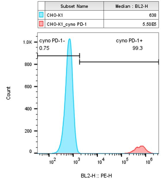 PD-1 Stable Cell Line-CHO-K1-Cynomolgus