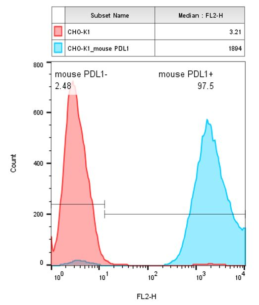 PD-L1 Stable Cell Line-CHO-K1-Mouse