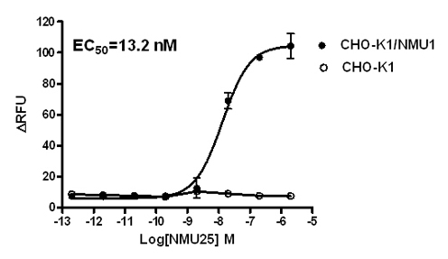 NMU1 Stable Cell Line-CHO-K1-Human(Currently Unavailable)