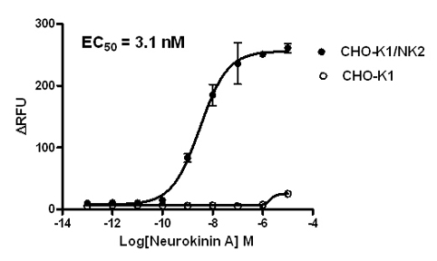 NK2 Stable Cell Line-CHO-K1-Human(Currently Unavailable)
