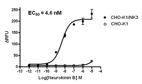 NK3 Stable Cell Line-CHO-K1-Human(Currently Unavailable)