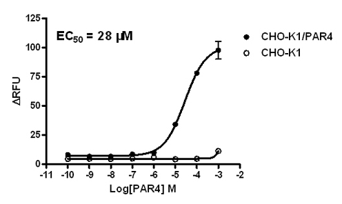 PAR4 Stable Cell Line-CHO-K1-Human
