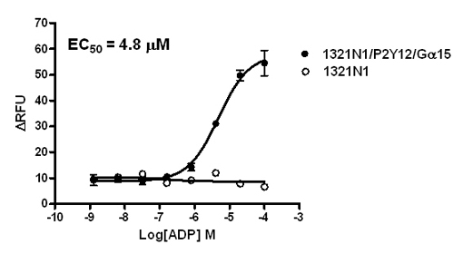 G alpha 15 Stable Cell Line-P2Y12-1321N1-Human