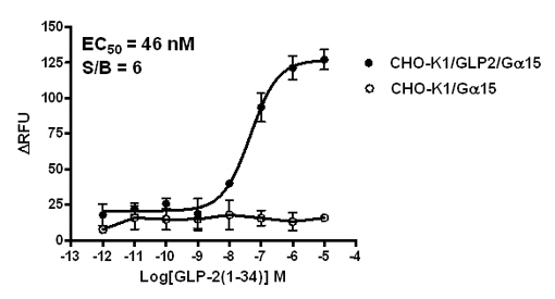 G alpha 15 Stable Cell Line-GLP2-CHO-K1-Human(Currently Unavailable)