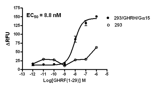 G alpha 15 Stable Cell Line-GHRH-293-Human