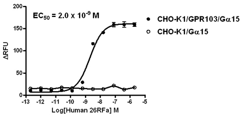 G alpha 15 Stable Cell Line-GPR103-CHO-K1-Human(Currently Unavailable)