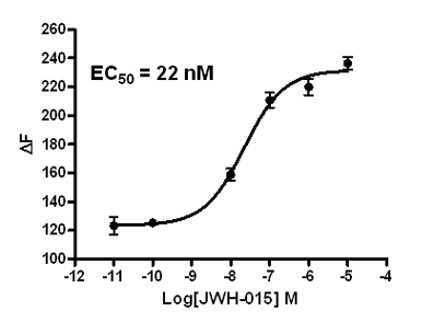 CB2 Stable Cell Line-CHO-K1-Human(Currently Unavailable)