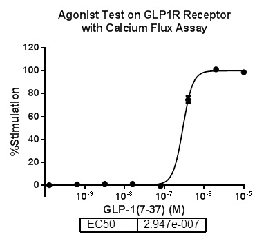 G alpha 15 Stable Cell Line-GLP1-CHO-K1-Human(Currently Unavailable)
