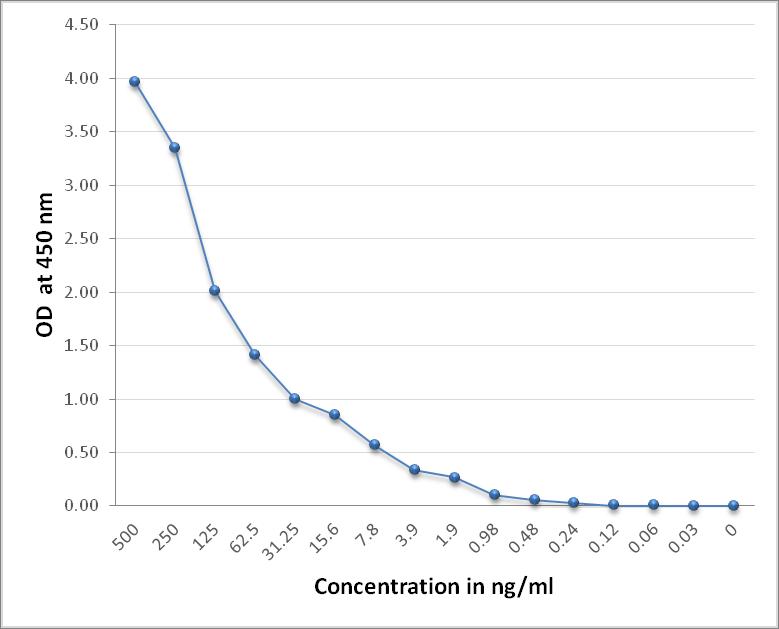 Biotinylated SARS-Cov-2 Spike RBD Protein Fc Tag (319-541 aa)
