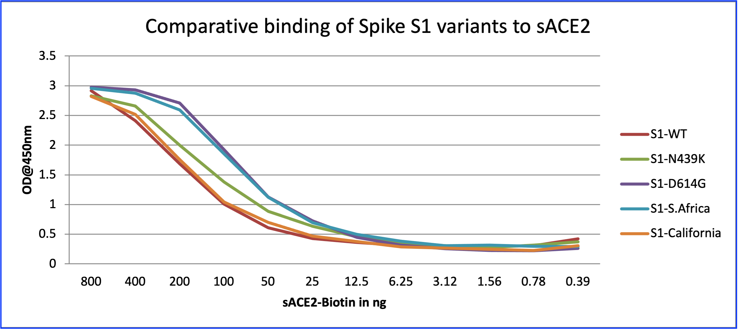 SARS-CoV-2 Spike S1 Mutant Sampler Set