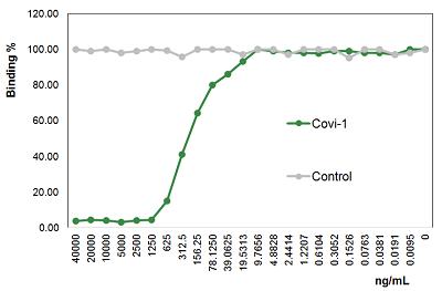 Anti-SARS-CoV-2 Spike Protein S1, mAb (Rec,blocking) (Clone: Covi-1) (Azide free)