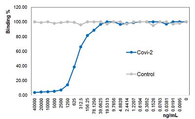 Anti-SARS-CoV-2 Spike Protein S1, mAb (Rec, blocking) (Clone: Covi-2) (Azide free)
