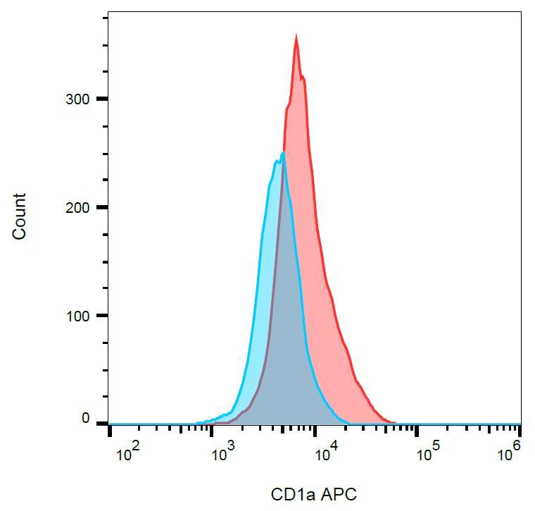 Anti-CD1a Monoclonal Antibody (Clone:HI149)-APC Conjugated