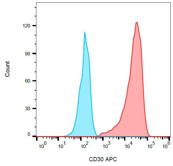 Anti-CD30 / Ki-1 Monoclonal Antibody (Clone:MEM-268)-APC Conjugated