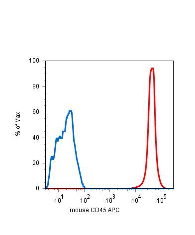 Anti-CD45 Monoclonal Antibody (Clone:EM-05)-APC Conjugated