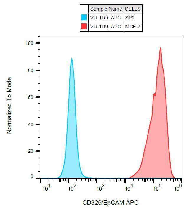 Anti-CD326 / EpCAM Monoclonal Antibody (Clone:VU-1D9)-APC Conjugated