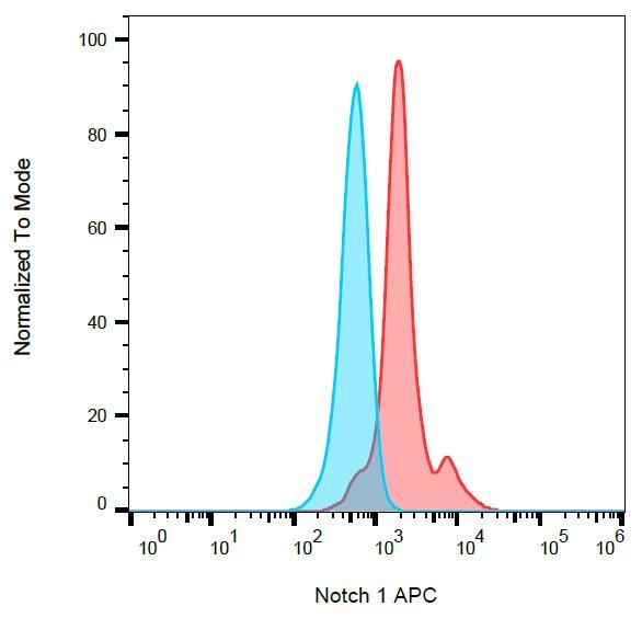 APC Conjugated Anti-Notch 1 Monoclonal Antibody (Clone:mN1A)