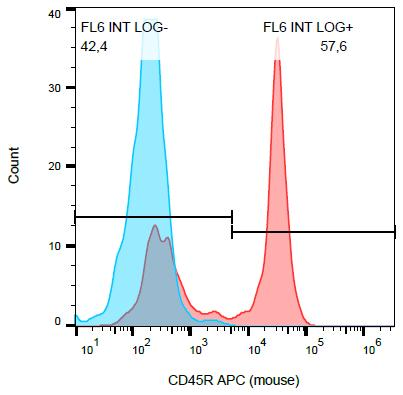 Anti-CD45R Monoclonal Antibody (Clone:RA3-6B2)-APC Conjugated