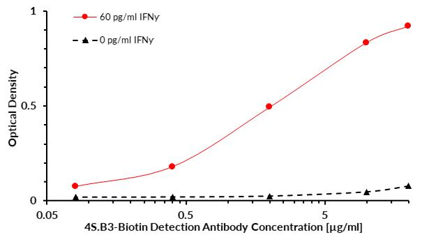 Biotin Conjugated Anti-IFN-gamma Monoclonal Antibody (Clone:4S.B3)