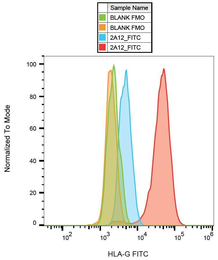 FITC Conjugated Anti-HLA-G Monoclonal Antibody (Clone:2A12)
