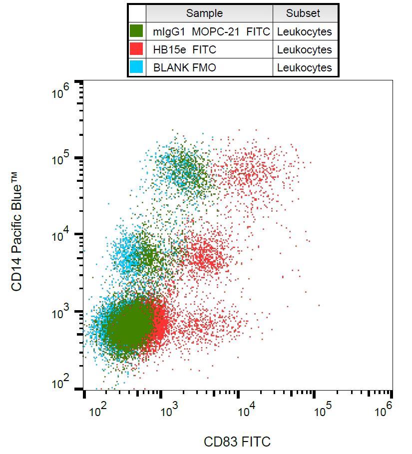 Anti-CD83 Monoclonal Antibody (Clone:HB15e)-FITC Conjugated