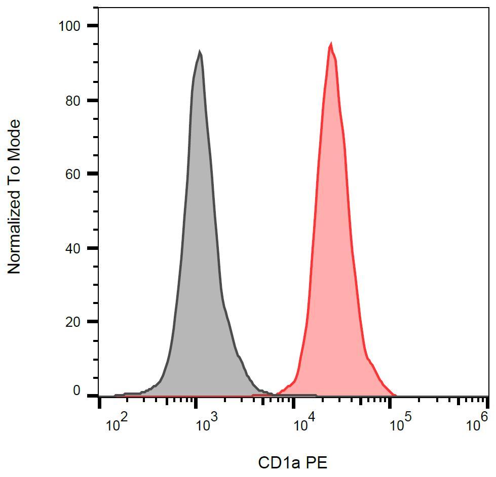 Anti-CD1a Monoclonal Antibody (Clone:HI149)-PE Conjugated