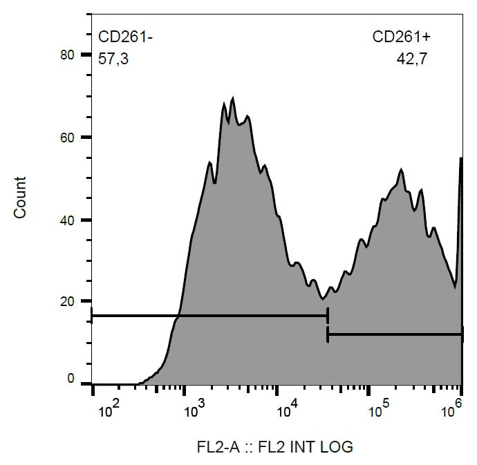 Anti-CD261 / TRAIL-R1 / DR4 Monoclonal Antibody (Clone:DR-4-02)-PE Conjugated