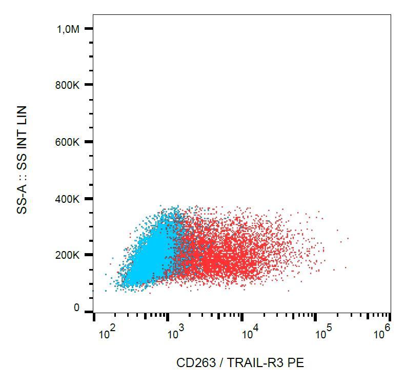 PE Conjugated, Anti-CD263 / TRAIL-R3 Monoclonal Antibody (Clone:TRAIL-R3-02)