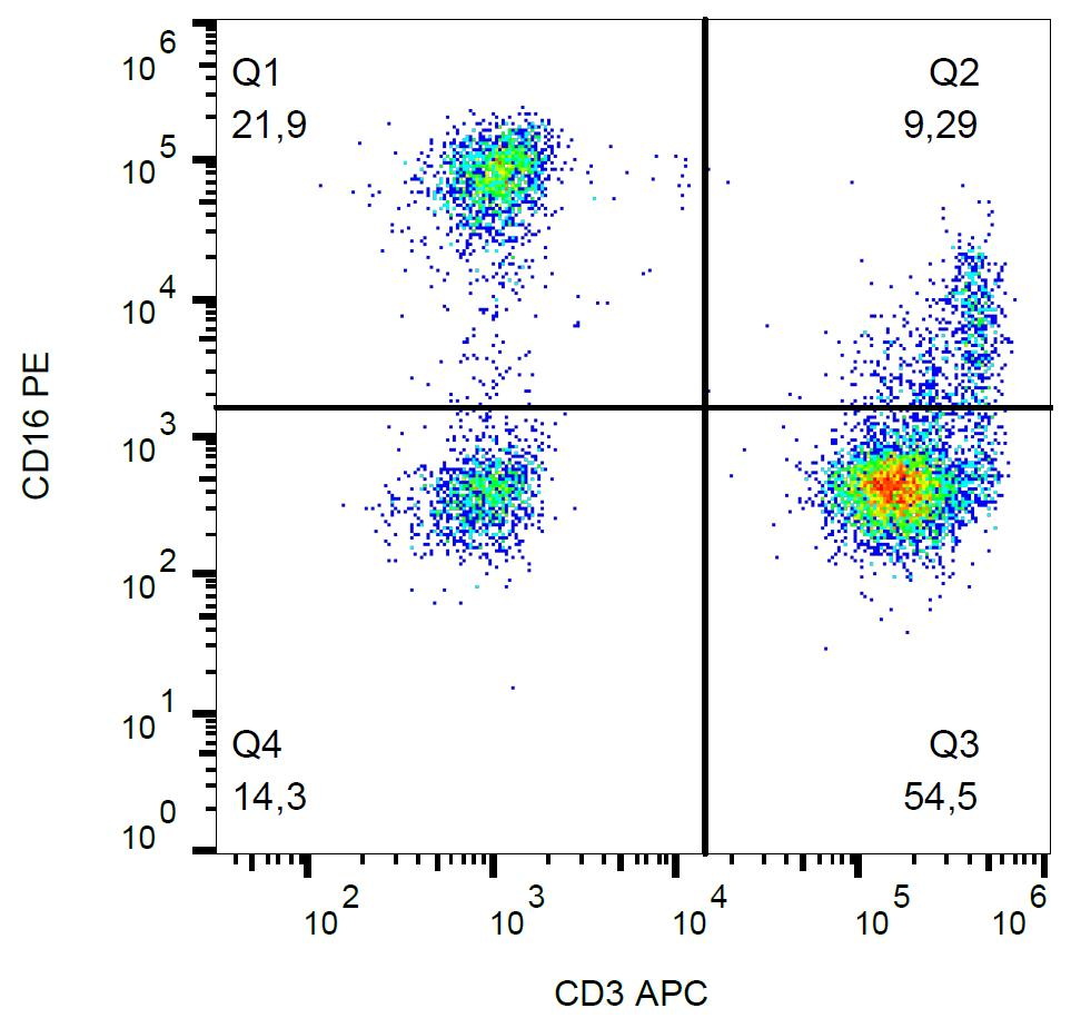 Anti-CD16 / FcgammaRIII Monoclonal Antibody (Clone:3G8)-PE Conjugated