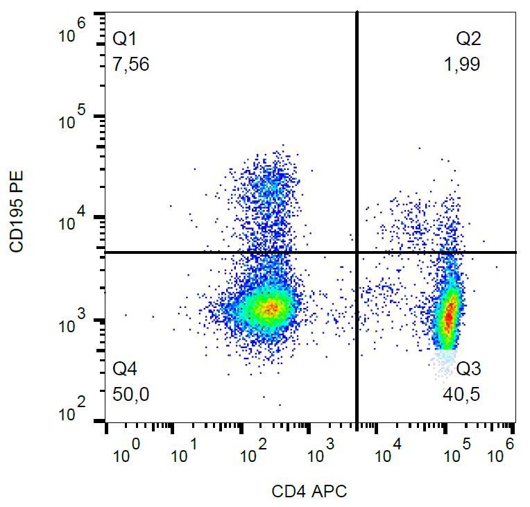 Anti-CD195 / CCR5 Monoclonal Antibody (Clone:T21/8)-PE Conjugated
