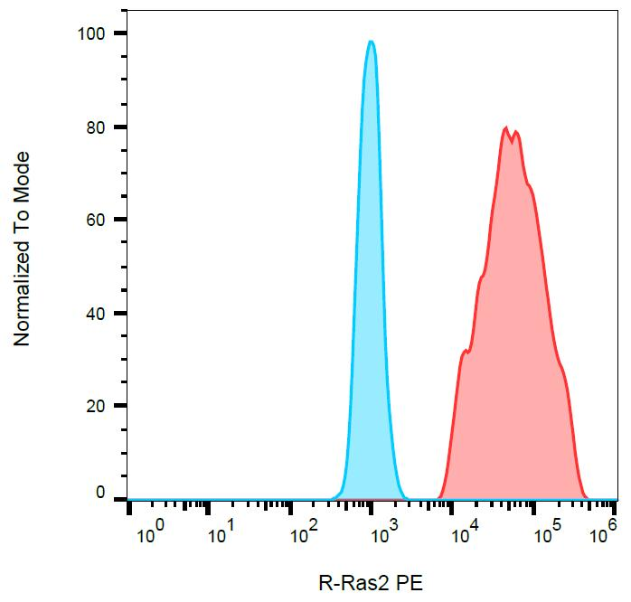 PE Conjugated Anti-R-Ras2 / TC21 Monoclonal Antibody (Clone:EM-50)